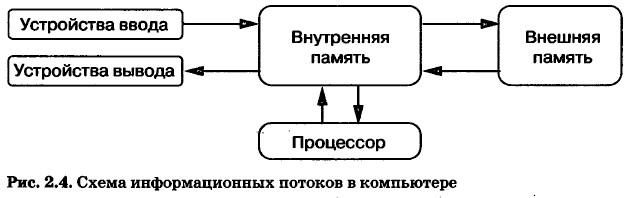 Схема информационных потоков в компьютере