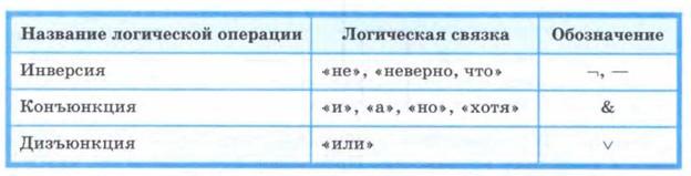 Картинки по запросу основные логические операции в информатике