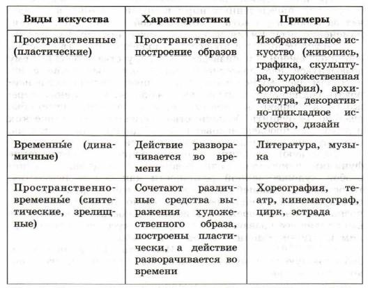 Искусство доклад по обществознанию 9603