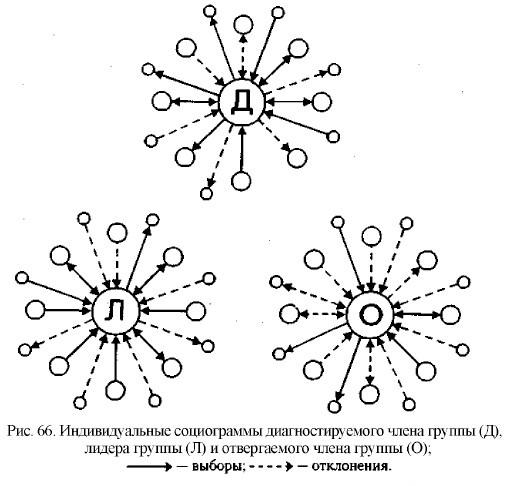 Индивидуальные социограммы
