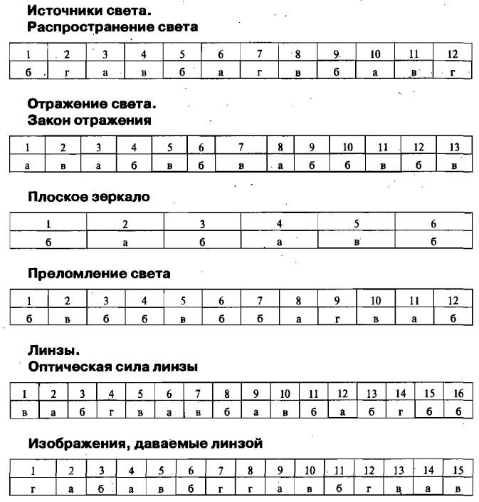Гдз Тесты Физика 8 Класс Чеботарева Ответы