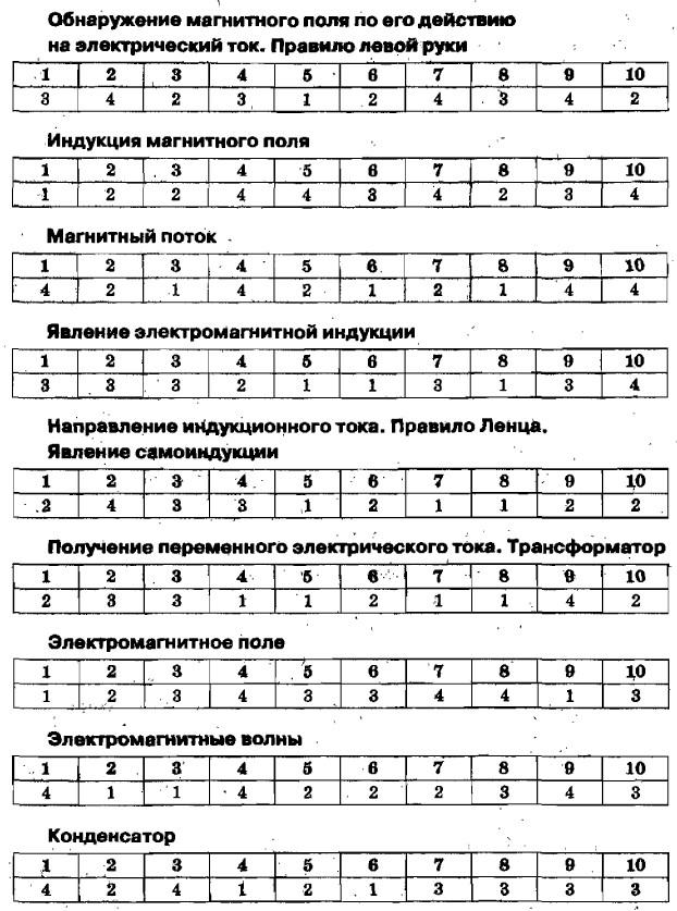 Гдз По Физике 9 Кл Перышкин Громцева