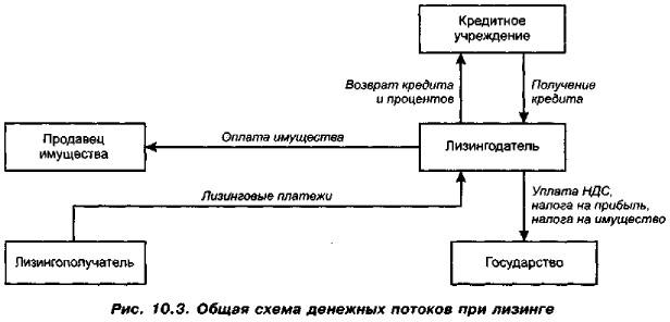 Общая схема денежных потоков