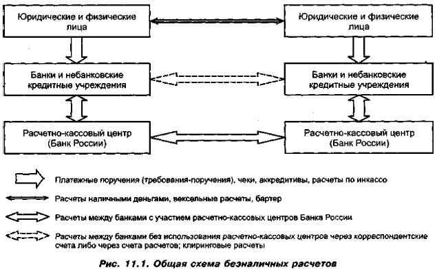Общая схема безналичных