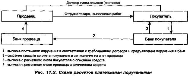 Схема расчетов платежными