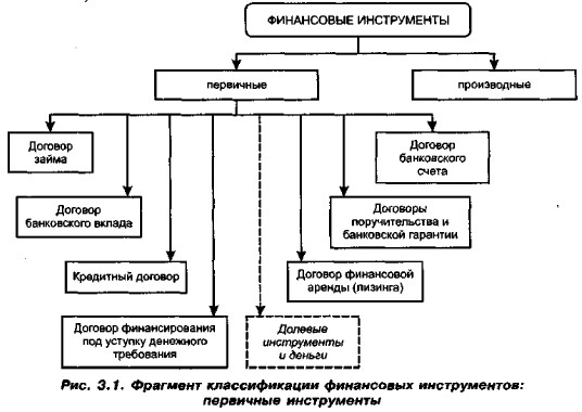 Фрагмент классификации