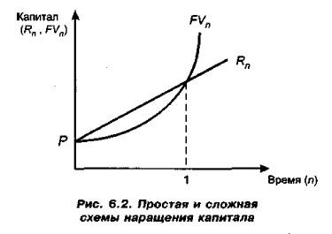 Простая и сложная схемы наращения капитала