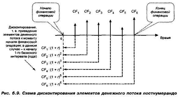 Схема дисконтирования